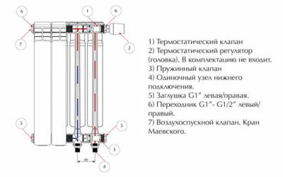 Из чего состоит батарея отопления?